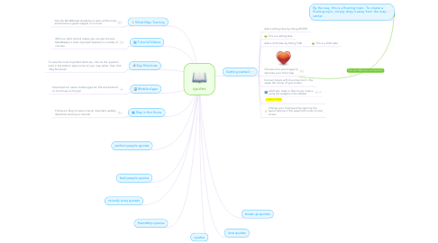 Mind Map: quotes