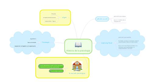 Mind Map: Historia de la psicología