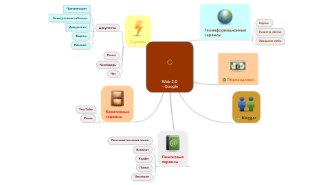 Mind Map: Web 2.0  - Google