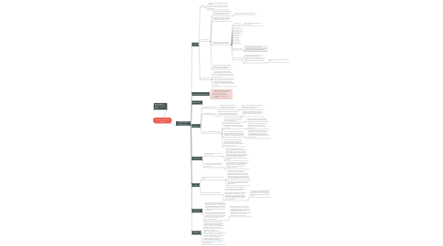 Mind Map: Module 3 - IRAC Case Analysis