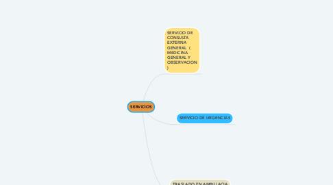Mind Map: ORGANIZACIÓN DEL ESTADO