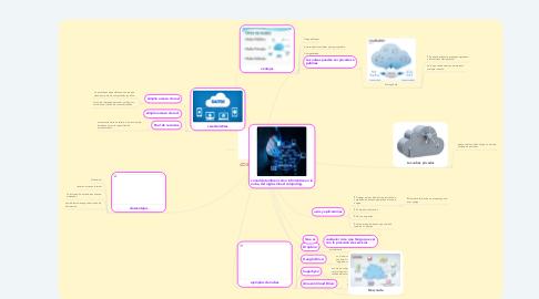 Mind Map: COMPUTACIÓN EN LA NUBE