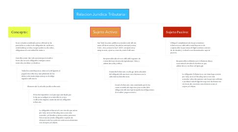 Mind Map: Relacion Juridica Tributaria: