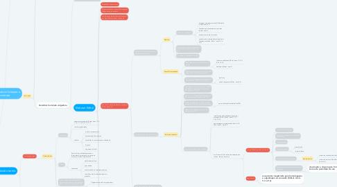 Mind Map: Roteiro básico licitação e contrato