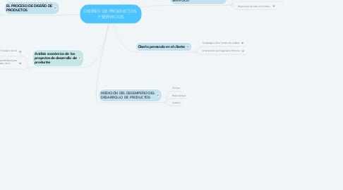 Mind Map: DISEÑO DE PRODUCTOS  Y SERVICIOS