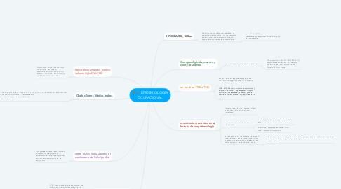 Mind Map: EPIDEMIOLOGIA OCUPACIONAL