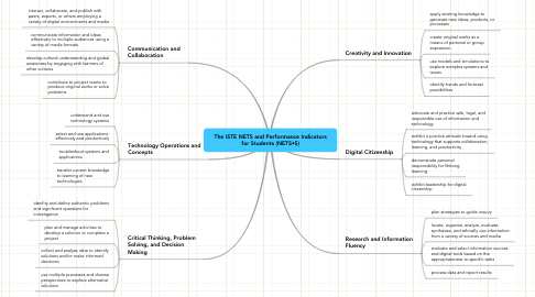 Mind Map: The ISTE NETS and Performance Indicators for Students (NETS•S)
