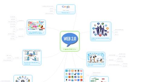 Mind Map: Сервіси Веб 2.0