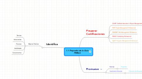 Mind Map: 1.1 Proposito de la GuiaPMBok