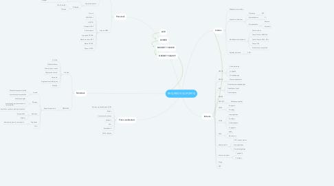 Mind Map: RECURSOS (SUPORTS)
