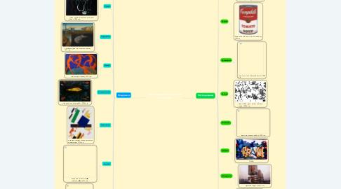 Mind Map: Направления живописи в XX веке