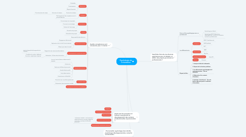 Mind Map: Psychologie de l'orientation