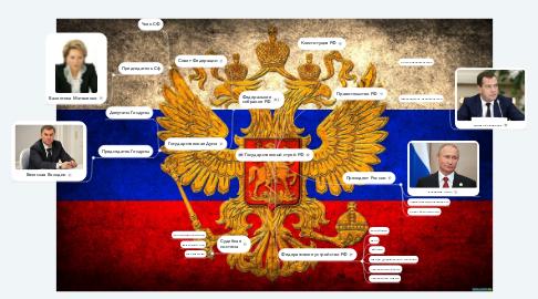 Mind Map: Государственный строй РФ