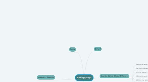 Mind Map: Киберспорт