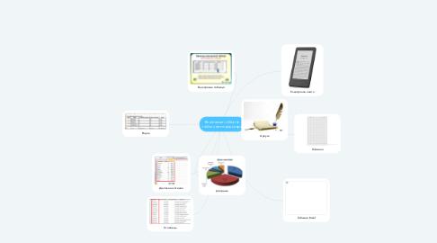 Mind Map: Властивості об'єктів табличного процесора