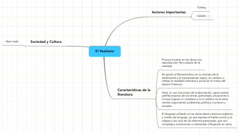 Mind Map: El Realismo