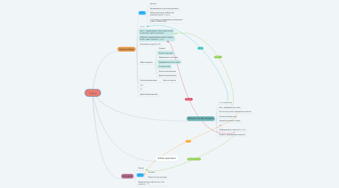 Mind Map: Cultus