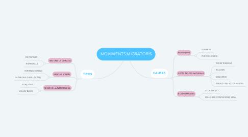 Mind Map: MOVIMENTS MIGRATORIS
