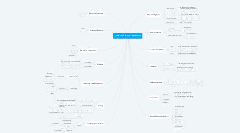 Mind Map: Unit 1: What is Economics?