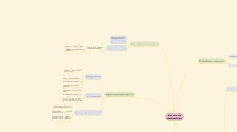 Mind Map: Общение как взаимодействие