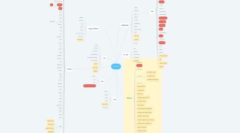 Mind Map: Тюнинг