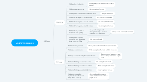 Mind Map: Unknown sample