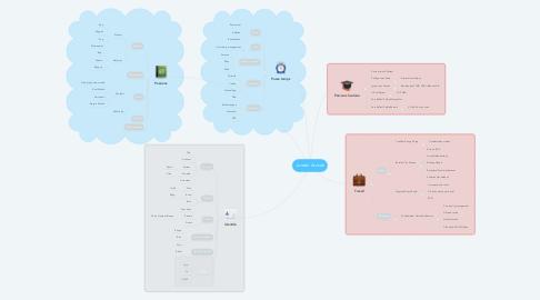 Mind Map: Jordan Arnsek