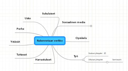 Mind Map: Rakennetaan verkko