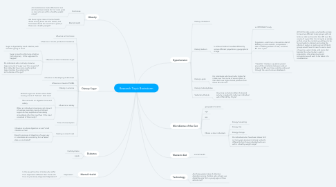 Mind Map: Research Topic Brainstorm