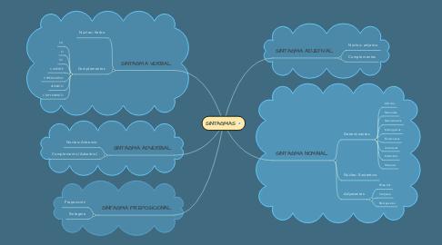 Mind Map: SINTAGMAS