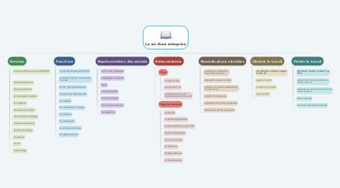 Mind Map: La vie d'une entreprise