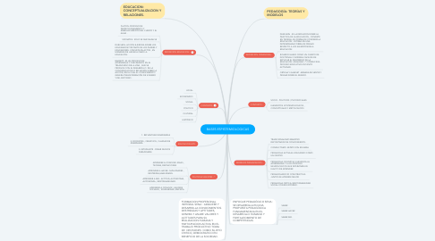 Mind Map: BASES ESPISTEMIOLOGICAS