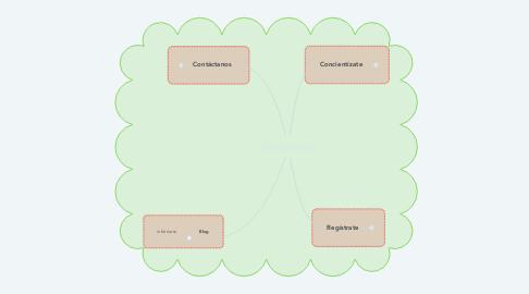 Mind Map: EnExtinción