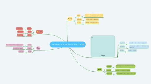 Mind Map: Stems-Aqua,Audi,Scrib,Cede,Cise.