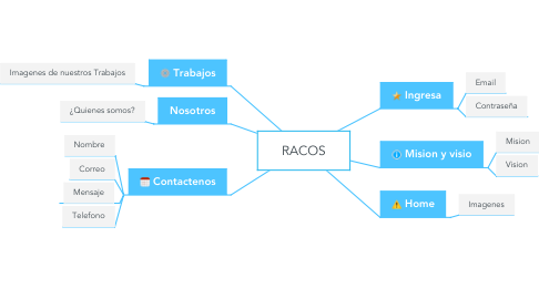 Mind Map: RACOS