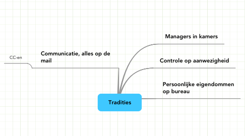 Mind Map: Tradities