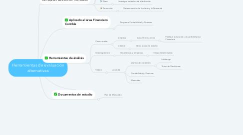 Mind Map: Herramientas de evaluación alternativas
