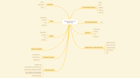 Mind Map: Pizza Restaurant Webseite