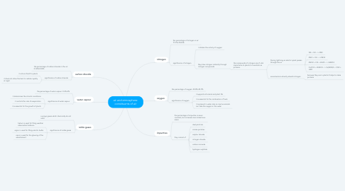 Mind Map: air and atmosphere: constituents of air