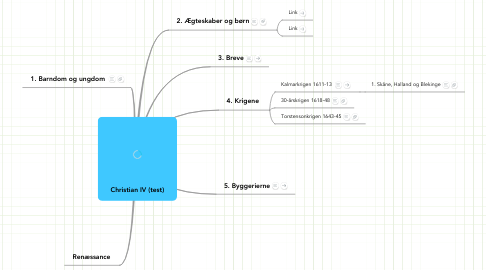 Mind Map: Christian IV (test)