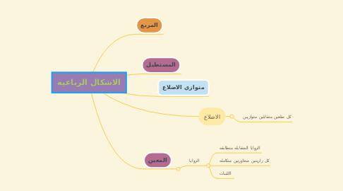 Mind Map: الاشكال الرباعيه