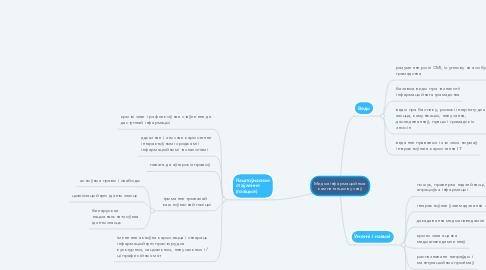 Mind Map: Медыяінфармацыйныя кампетэнцыі вучняў