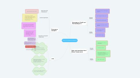 Mind Map: Мамы Чкаловского района
