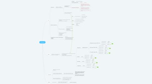 Mind Map: Kutatásom
