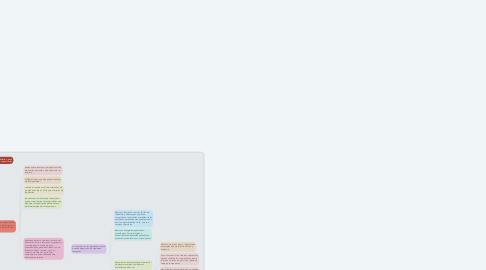 Mind Map: GESTIÓN DE COMPETENCIAS COMO FUENTE DE LA VENTAJA COMPETITIVA PARA LA GENERACIÓN DEL CAPITAL HUMANO