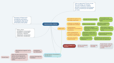 Mind Map: NEGOCIACIÓN y VENTAS
