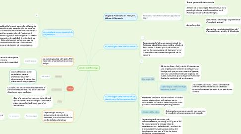 Mind Map: ¿Que es la Psicologia