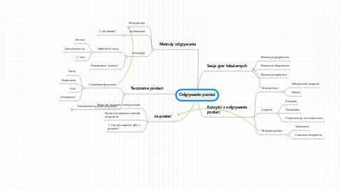 Mind Map: Odgrywanie postaci