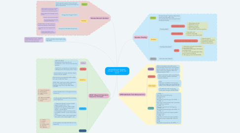 Mind Map: Konsep Ekonomi Gerakan, Gerakan Therblig, MTM, dan MOST