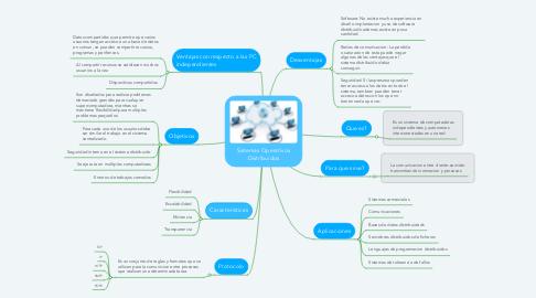Mind Map: Sistemas Operativos Distribuidos